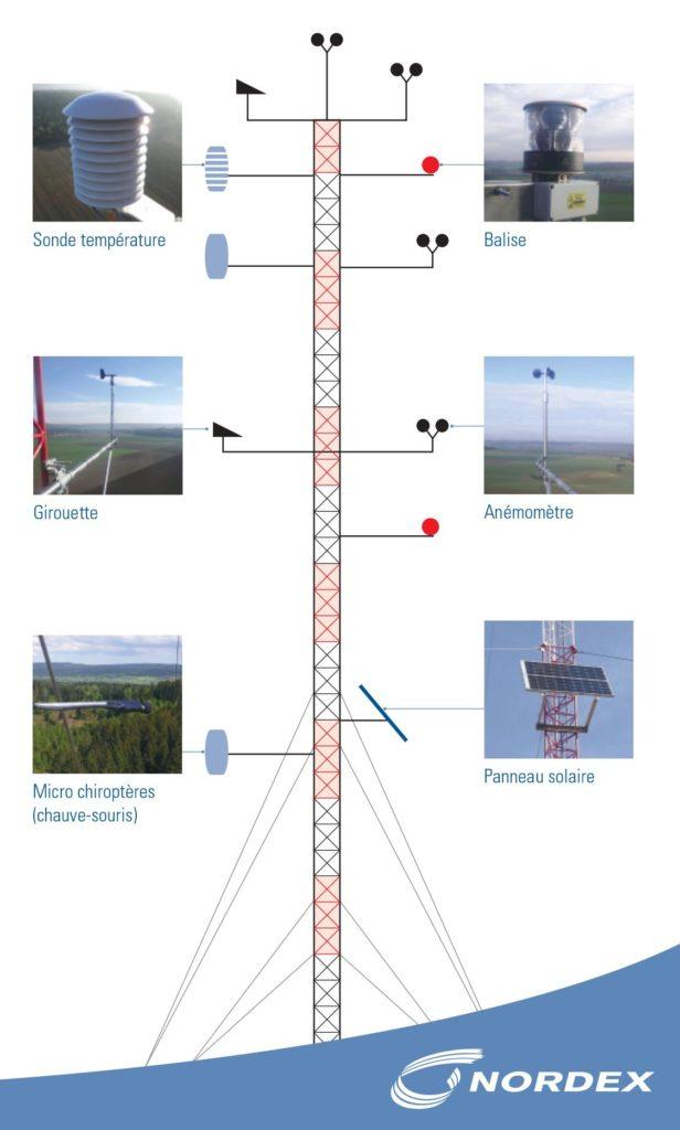 Étude du vent du projet de Parc éolien de Gipcy et Noyant d'Allier